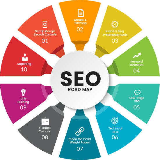 Science of Search Engine Optimization